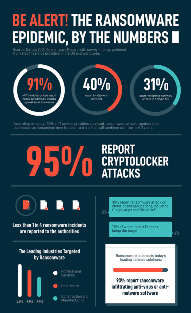 Be Alert to Ransomware.